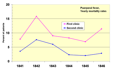 Yearly mortality rates of patients with puerperal fever