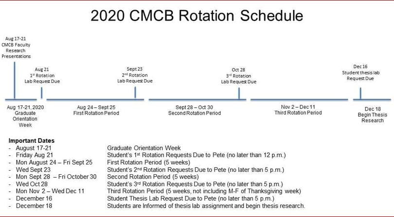CMCB 2020 Rotation Schedule