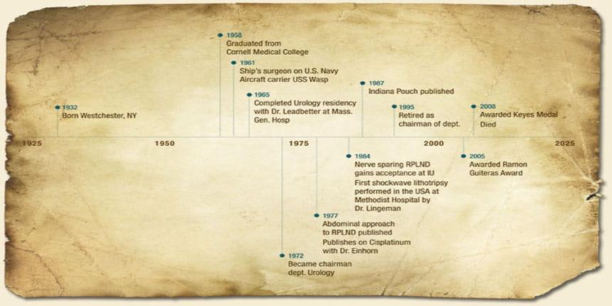 Donohue Timeline