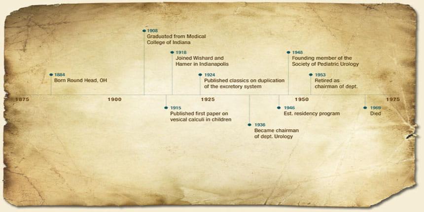 Mertz Timeline