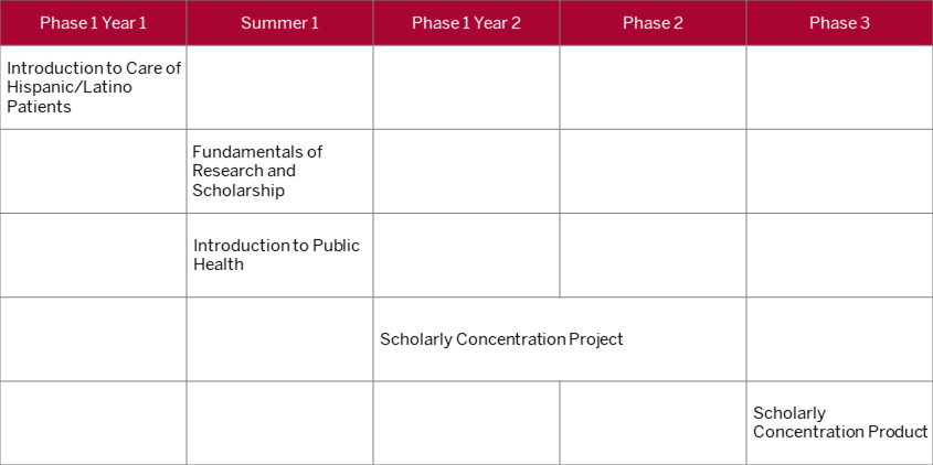 graphic shows potential timeline of courses