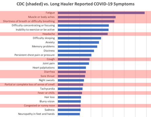 a graph shows patient-reported symptoms of COVID-19