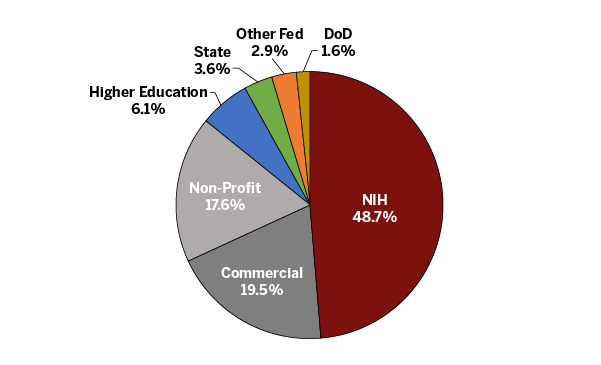 Pie chart shows half of funding coming from NIH, 20% from commercial, 18% non profit, 6% from higher education, 4% from the state, 3% other federal funding and 2% DOD.