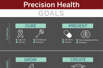 Working to Cure and Prevent Diseases Prevalent in Indiana