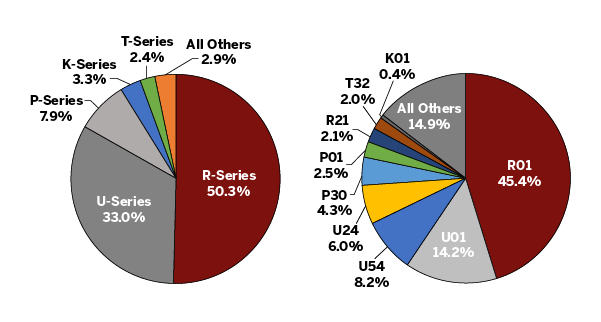 Two pie charts. The first, R-series is 50%, U-series 33%, P-series 8%, K-series 3%, T-series 2%, and all others 3%. The second, Ro1 is 45%, Uo1 is 14%, u54 is 8%, u24 is 6%, p30 is 4%, Po1 is 3%, r21 is 2%, t32 is 2%, and all others are 15%.